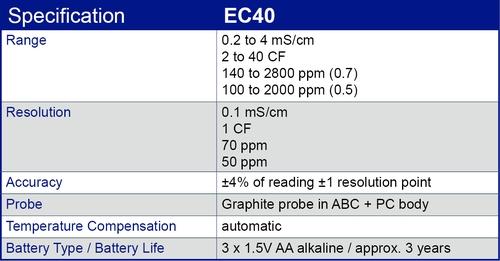 EC40 specification