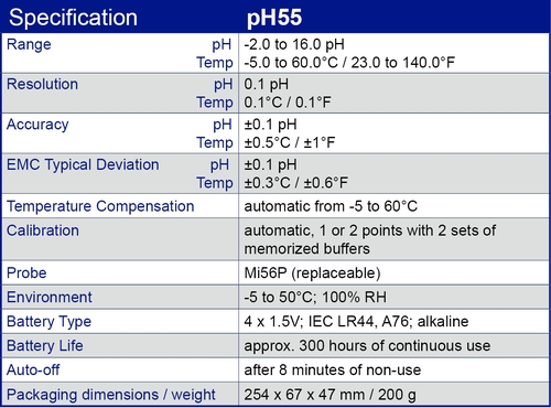 pH55 specification